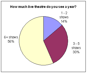 How much live theatre do you see a year?